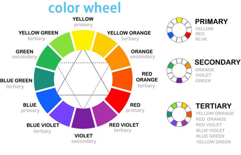 Bánh xe màu sắc là gì?